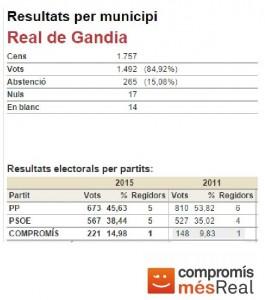 Resultats electorals 2015 image
